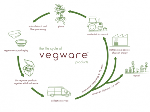 Sponsored by Vegware
